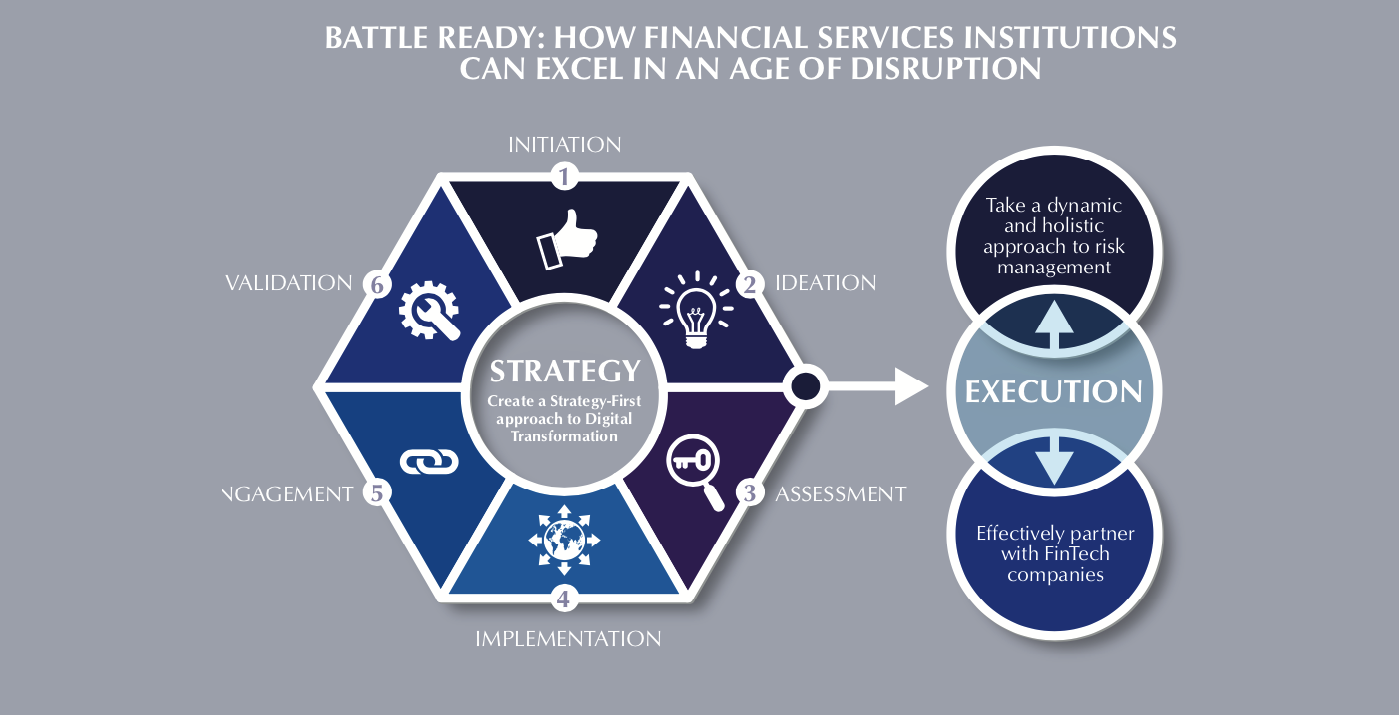 Whitepaper – How Financial Institutions Can Drive Sustainable Growth